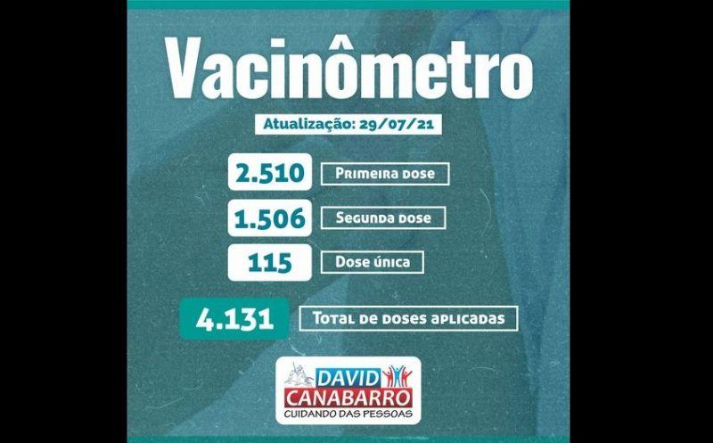 Foto de capa da notícia MAIS DE 4 MIL DOSES APLICADAS CONTRA A COVID-19 NO MUNICÍPIO
