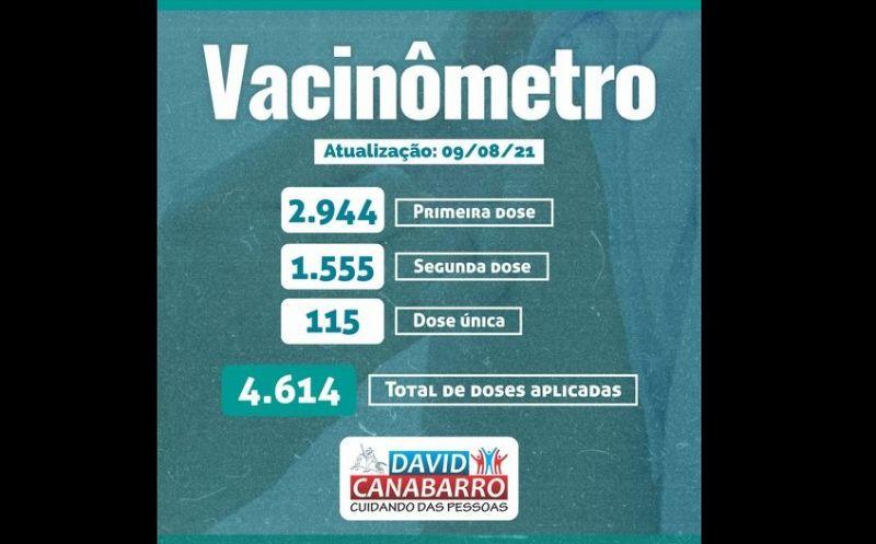 Foto de capa da notícia DADOS DA VACINAÇÃO CONTRA A COVID-19