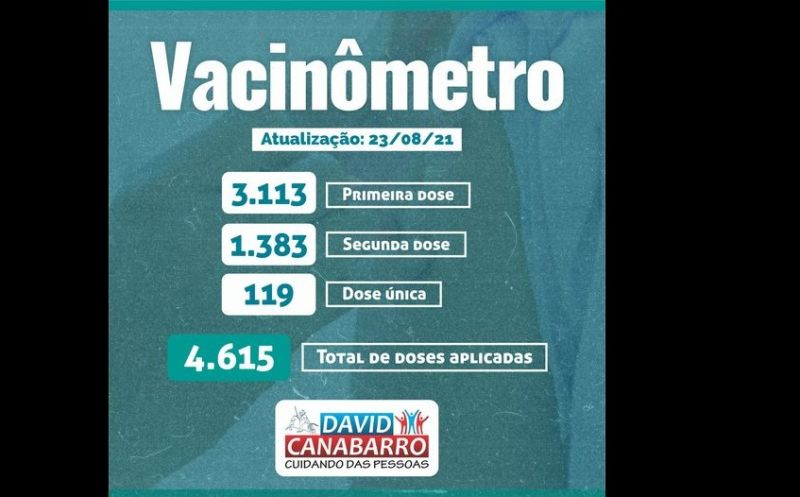 Foto de capa da notícia MAIS DE 3 MIL PRIMEIRAS DOSES FORAM APLICADAS CONTRA A COVID-19 NO MUNICÍPIO