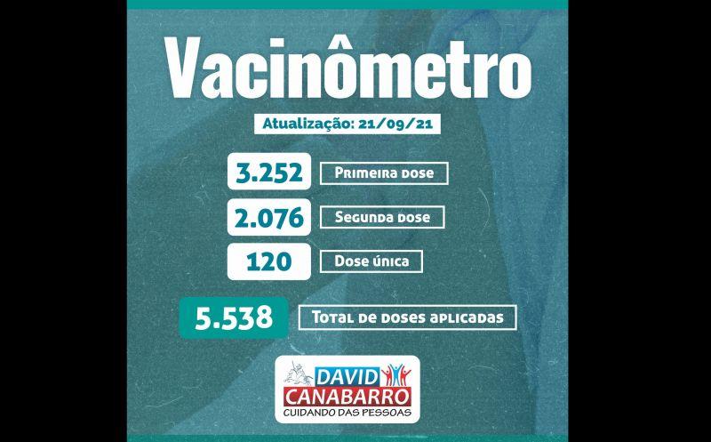 Foto de capa da notícia MAIS DE 5,5 MIL DOSES CONTRA A COVID-19 APLICADAS NO MUNICÍPIO