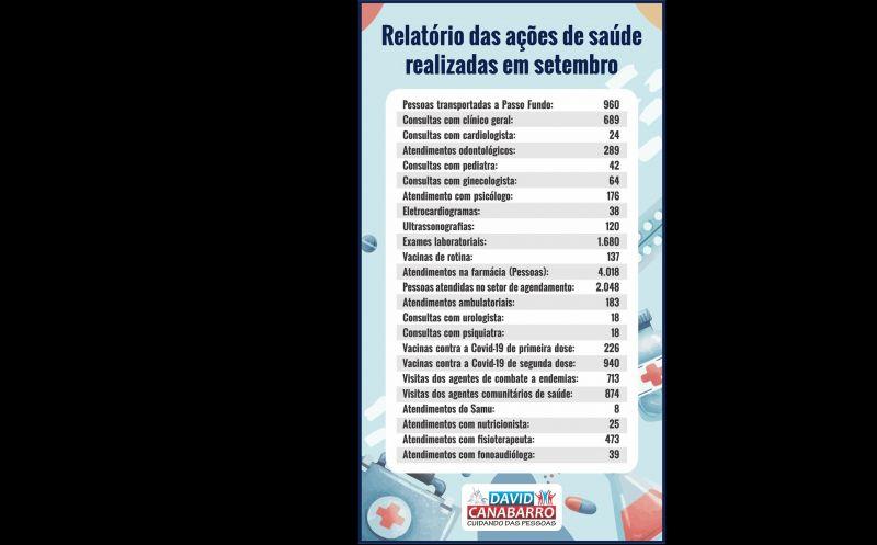 Foto de capa da notícia SECRETARIA DE SAÚDE DIVULGA RELATÓRIO DE ATIVIDADES DE SETEMBRO