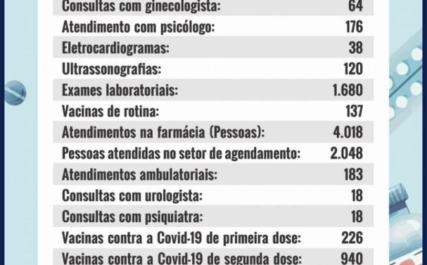 Foto de capa da notícia: SECRETARIA DE SAÚDE DIVULGA RELATÓRIO DE ATIVIDADES DE SETEMBRO
