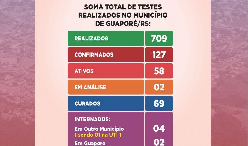 Foto de capa da notícia: CORONAVÍRUS - BOLETIM EPIDEMIOLÓGICO GUAPORÉ