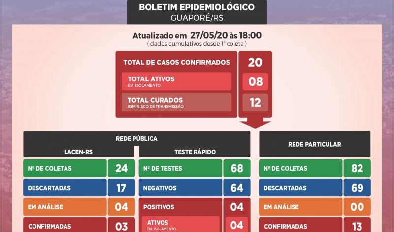 Foto de capa da notícia: CORONAVÍRUS: Boletim Epidemiológico Guaporé