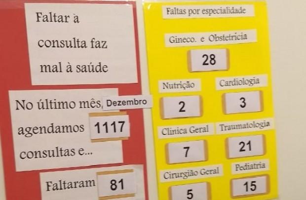 Foto de capa da notícia: 81 pessoas faltaram às consultas em dezembro no Centro Municipal de Saúde