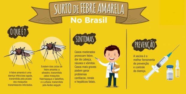 Foto de capa da notícia: Febre Amarela: Secretaria da Saúde faz mutirão para imunizar 100% da população entre 9 meses e 59 anos