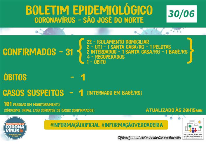 Foto de capa da notícia Boletim Epidemiológico Municipal - Coronavírus (COVID - 19) – Terça-feira 30/06/2020