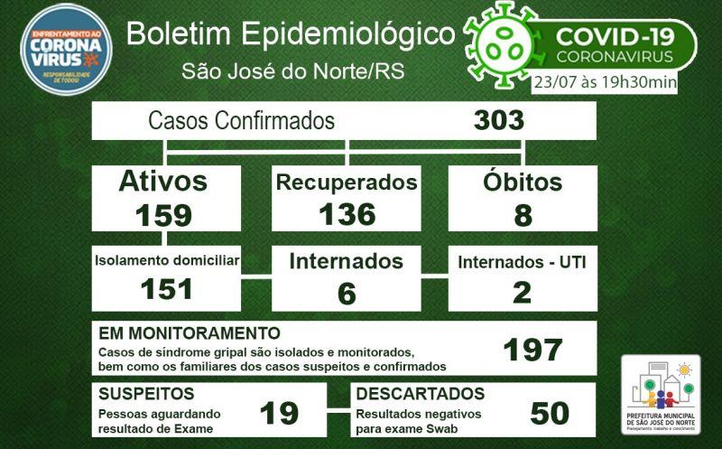 Foto de capa da notícia Boletim Epidemiológico Municipal – São José do Norte - Coronavírus (COVID - 19) - Quinta-feira - 23/07/2020