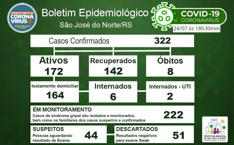 Foto de capa da notícia Boletim Epidemiológico Municipal – São José do Norte - Coronavírus (COVID - 19) - Sexta-feira - 24/07/2020