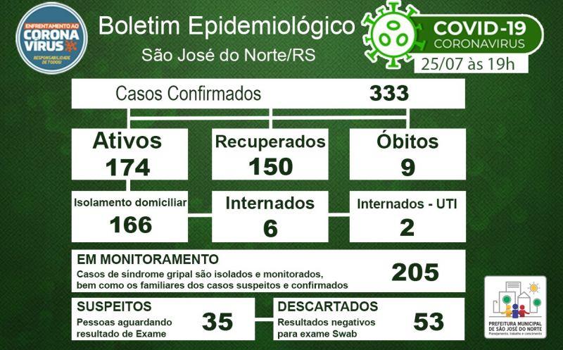 Foto de capa da notícia Boletim Epidemiológico Municipal – São José do Norte - Coronavírus (COVID - 19) - Sábado - 25/07/2020
