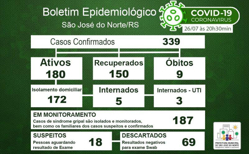 Foto de capa da notícia Boletim Epidemiológico Municipal – São José do Norte - Coronavírus (COVID - 19) - Domingo - 26/07/2020