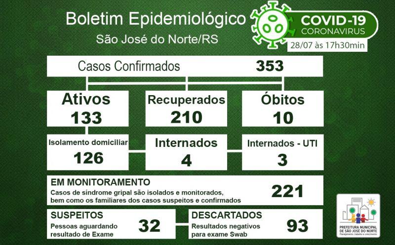 Foto de capa da notícia Boletim Epidemiológico Municipal – São José do Norte - Coronavírus (COVID - 19) - Terça-feira - 28/07/2020
