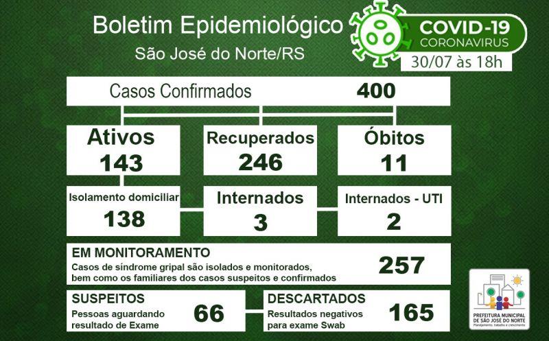 Foto de capa da notícia Boletim Epidemiológico Municipal – São José do Norte - Coronavírus (COVID - 19) - Quinta-feira - 30/07/2020