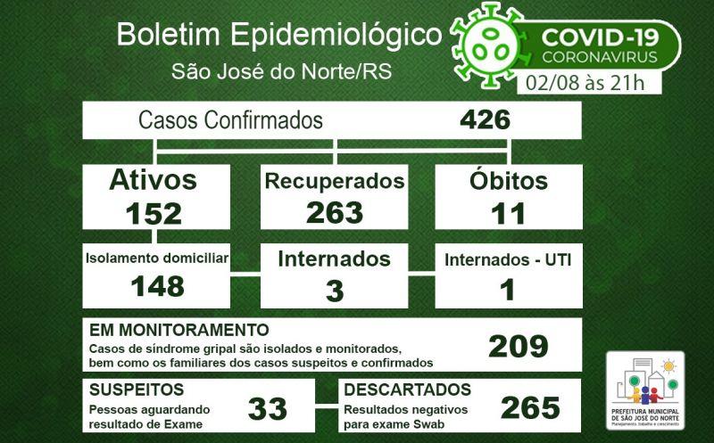 Foto de capa da notícia: Boletim Epidemiológico Municipal – São José do Norte - Coronavírus (COVID - 19) - Domingo - 02/08/2020