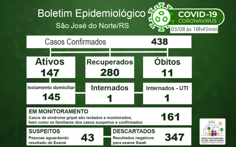Foto de capa da notícia: Boletim Epidemiológico Municipal – São José do Norte - Coronavírus (COVID - 19) - Segunda-feira - 03/08/2020