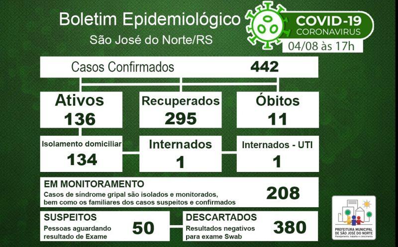 Foto de capa da notícia Boletim Epidemiológico Municipal – São José do Norte - Coronavírus (COVID - 19) - Terça-feira - 04/08/2020
