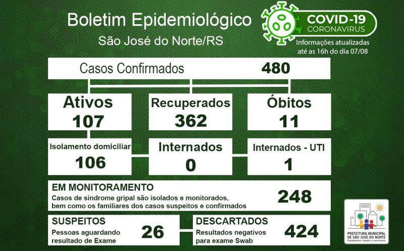 Foto de capa da notícia Boletim Epidemiológico Municipal – São José do Norte - Coronavírus (COVID - 19) - Sexta-feira - 07/08/2020