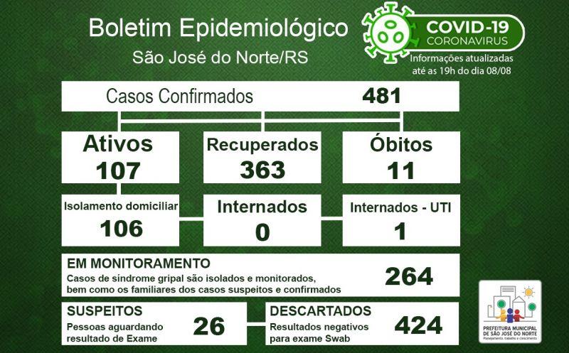 Foto de capa da notícia Boletim Epidemiológico Municipal – São José do Norte - Coronavírus (COVID - 19) - Sábado - 08/08/2020
