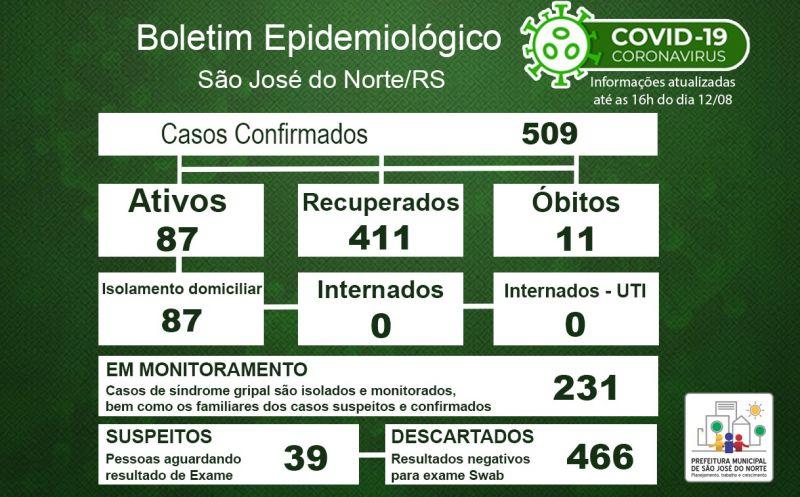 Foto de capa da notícia Boletim Epidemiológico Municipal – São José do Norte - Coronavírus (COVID - 19) - Quarta-feira - 12/08/2020