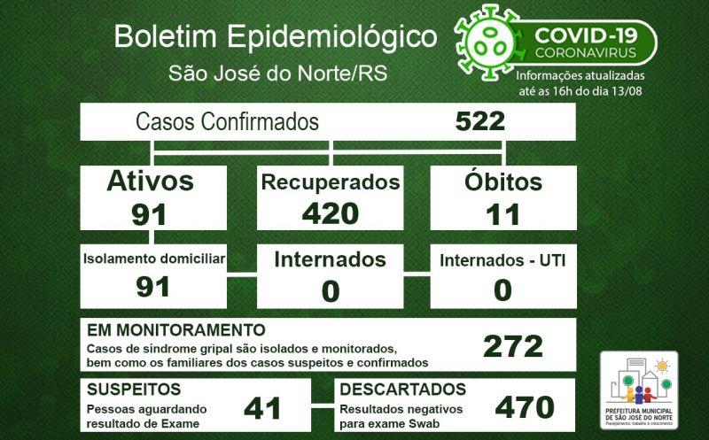 Foto de capa da notícia Boletim Epidemiológico Municipal – São José do Norte - Coronavírus (COVID - 19) - Quinta-feira - 13/08/2020