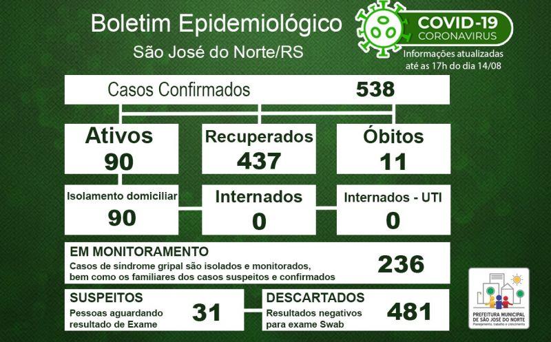 Foto de capa da notícia Boletim Epidemiológico Municipal – São José do Norte - Coronavírus (COVID - 19) - Sexta-feira - 14/08/2020