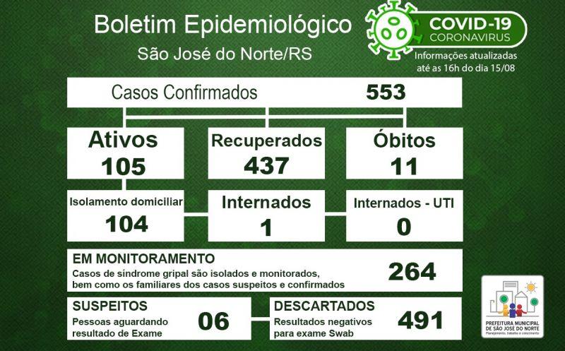 Foto de capa da notícia Boletim Epidemiológico Municipal – São José do Norte - Coronavírus (COVID - 19) - Sábado - 15/08/2020