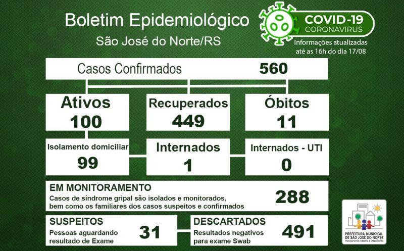 Foto de capa da notícia Boletim Epidemiológico Municipal – São José do Norte - Coronavírus (COVID - 19) - Segunda-feira - 17/08/2020