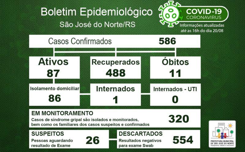 Foto de capa da notícia Boletim Epidemiológico Municipal – São José do Norte - Coronavírus (COVID - 19) - Quinta-feira - 20/08/2020