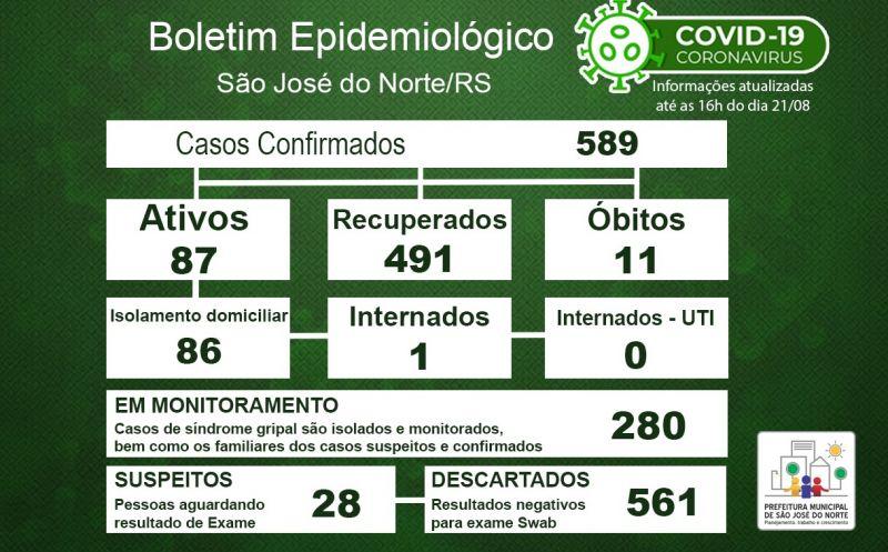 Foto de capa da notícia Boletim Epidemiológico Municipal – São José do Norte - Coronavírus (COVID - 19) - Sexta-feira - 21/08/2020