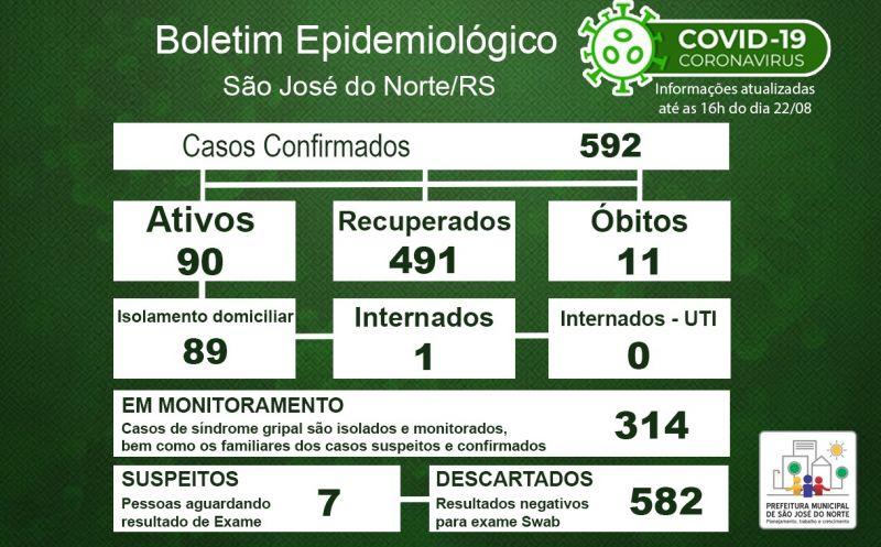 Foto de capa da notícia Boletim Epidemiológico Municipal – São José do Norte - Coronavírus (COVID - 19) - Sábado - 22/08/2020