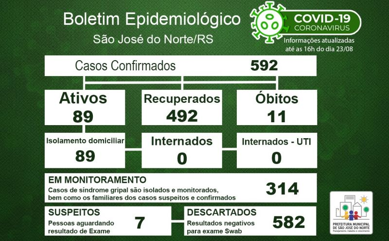 Foto de capa da notícia Boletim Epidemiológico Municipal – São José do Norte - Coronavírus (COVID - 19) - Domingo - 23/08/2020
