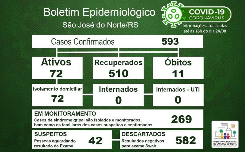 Foto de capa da notícia Boletim Epidemiológico Municipal – São José do Norte - Coronavírus (COVID - 19) - Segunda-feira - 24/08/2020
