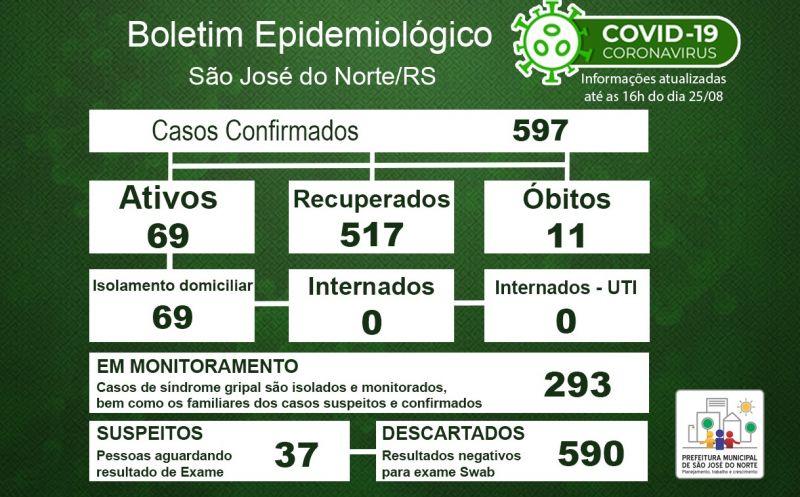 Foto de capa da notícia Boletim Epidemiológico Municipal – São José do Norte - Coronavírus (COVID - 19) - Terça-feira - 25/08/2020