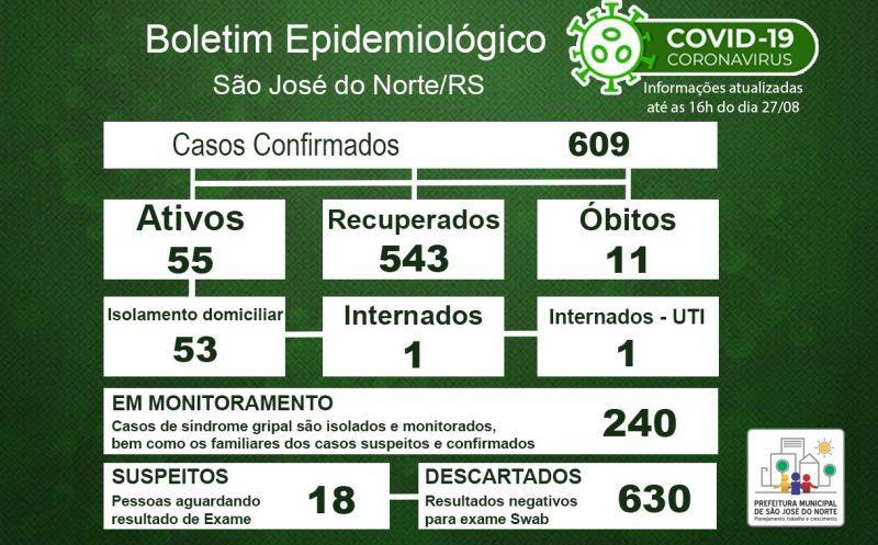 Foto de capa da notícia Boletim Epidemiológico Municipal – São José do Norte - Coronavírus (COVID - 19) - Quinta-feira - 27/08/2020