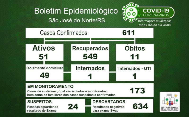 Foto de capa da notícia Boletim Epidemiológico Municipal – São José do Norte - Coronavírus (COVID - 19) - Sexta-feira - 28/08/2020
