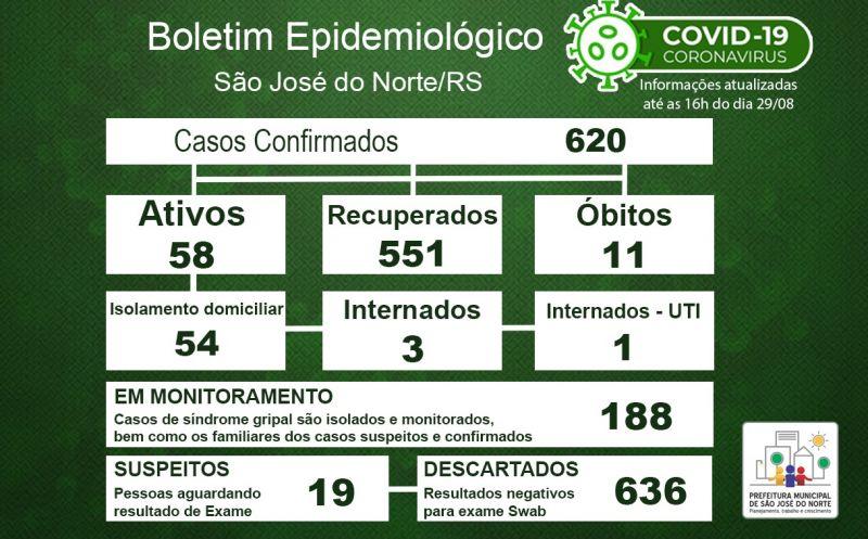 Foto de capa da notícia Boletim Epidemiológico Municipal – São José do Norte - Coronavírus (COVID - 19) - Sábado - 29/08/2020