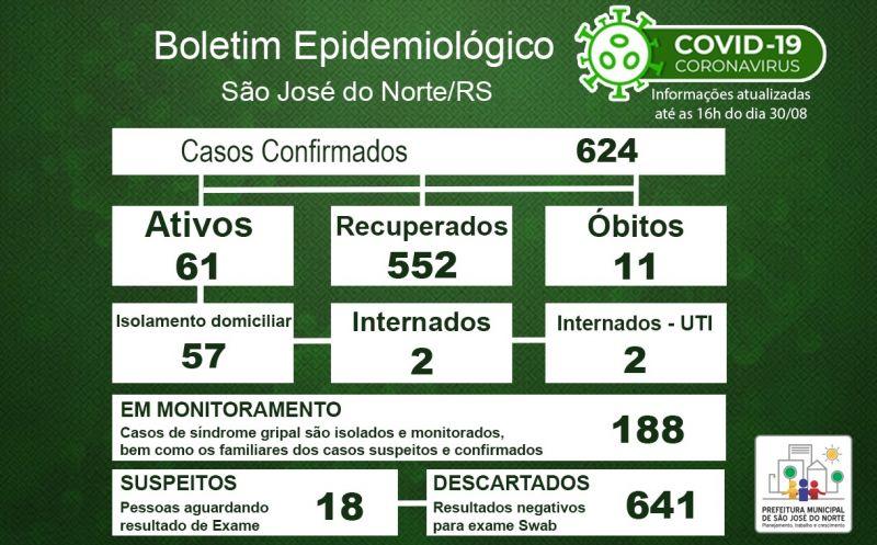 Foto de capa da notícia Boletim Epidemiológico Municipal – São José do Norte - Coronavírus (COVID - 19) - Domingo - 30/08/2020