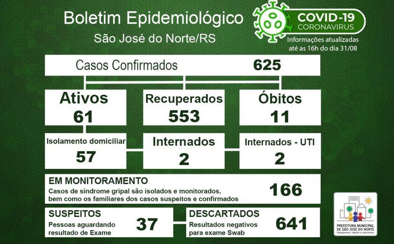 Foto de capa da notícia Boletim Epidemiológico Municipal – São José do Norte - Coronavírus (COVID - 19) - Segunda-feira - 31/08/2020