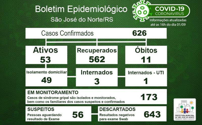 Foto de capa da notícia Boletim Epidemiológico Municipal – São José do Norte - Coronavírus (COVID - 19) - Terça-feira - 01/09/2020
