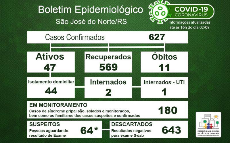 Foto de capa da notícia Boletim Epidemiológico Municipal – São José do Norte - Coronavírus (COVID - 19) - Quarta-feira - 02/09/2020