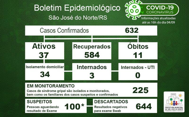 Foto de capa da notícia Boletim Epidemiológico Municipal – São José do Norte - Coronavírus (COVID - 19) - Sexta-feira - 04/09/2020