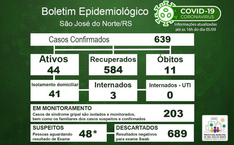 Foto de capa da notícia Boletim Epidemiológico Municipal – São José do Norte - Coronavírus (COVID - 19) - Sábado - 05/09/2020