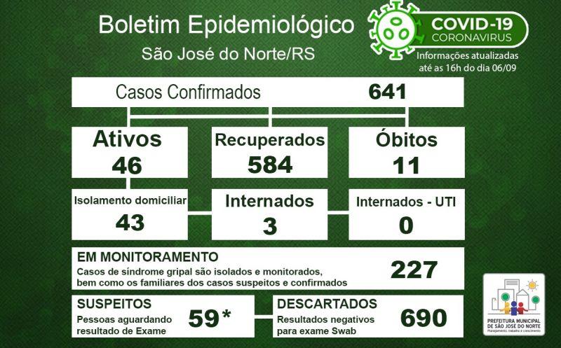 Foto de capa da notícia Boletim Epidemiológico Municipal – São José do Norte - Coronavírus (COVID - 19) - Domingo - 06/09/2020