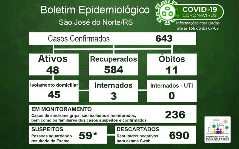 Foto de capa da notícia Boletim Epidemiológico Municipal – São José do Norte - Coronavírus (COVID - 19) - Segunda-feira - 07/09/2020
