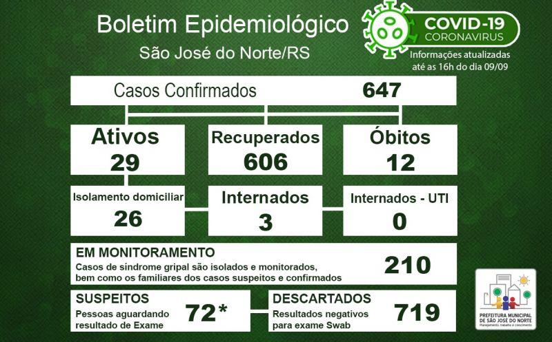 Foto de capa da notícia Boletim Epidemiológico Municipal – São José do Norte - Coronavírus (COVID - 19) - Quarta-feira - 09/09/2020