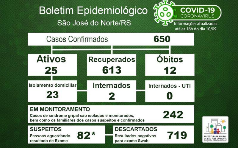 Foto de capa da notícia Boletim Epidemiológico Municipal – São José do Norte - Coronavírus (COVID - 19) - Quinta-feira - 10/09/2020
