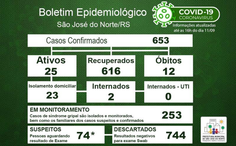 Foto de capa da notícia Boletim Epidemiológico Municipal – São José do Norte - Coronavírus (COVID - 19) - Sexta-feira - 11/09/2020