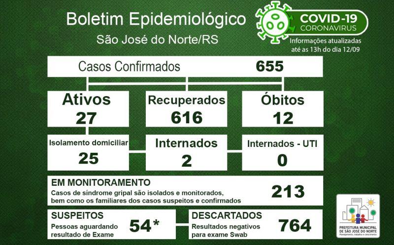 Foto de capa da notícia Boletim Epidemiológico Municipal – São José do Norte - Coronavírus (COVID - 19) - Sábado - 12/09/2020