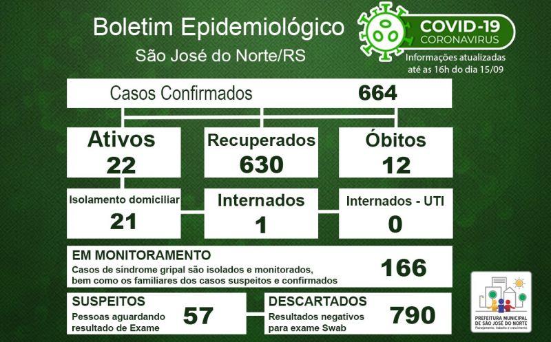 Foto de capa da notícia Boletim Epidemiológico Municipal – São José do Norte - Coronavírus (COVID - 19) - Terça-feira - 15/09/2020