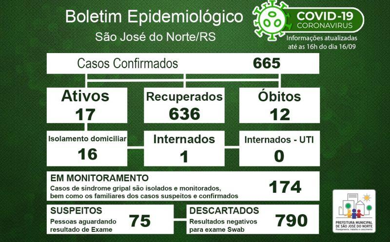 Foto de capa da notícia Boletim Epidemiológico Municipal – São José do Norte - Coronavírus (COVID - 19) - Quarta-feira - 16/09/2020